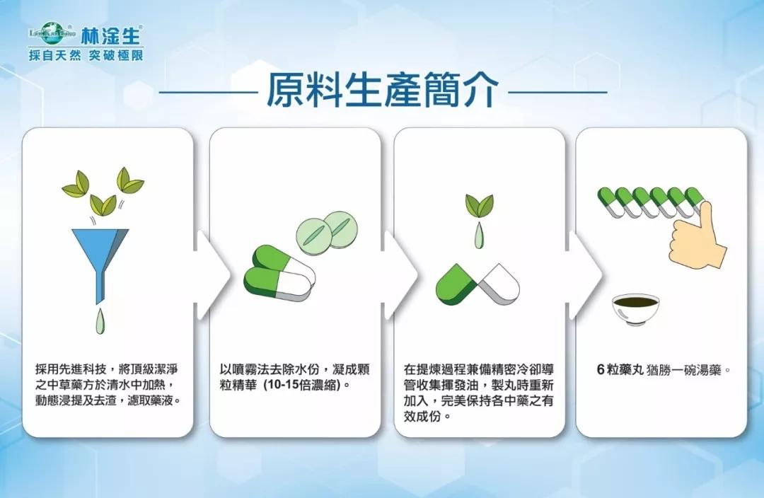 林淦生制药原料生产简介